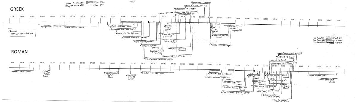 Plutarch's Lives Timeline-1